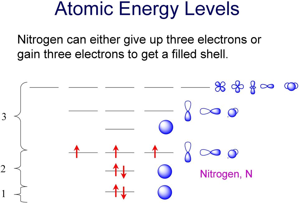 electrons or gain three