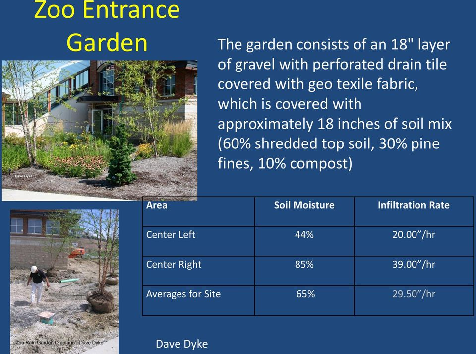 mix (60% shredded top soil, 30% pine fines, 10% compost) Area Soil Moisture Infiltration