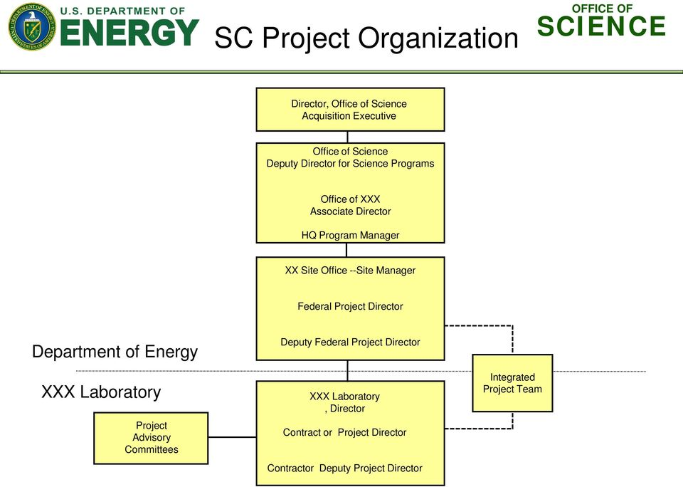 Project Director Department of Energy XXX Laboratory Project Advisory Committees Deputy Federal Project
