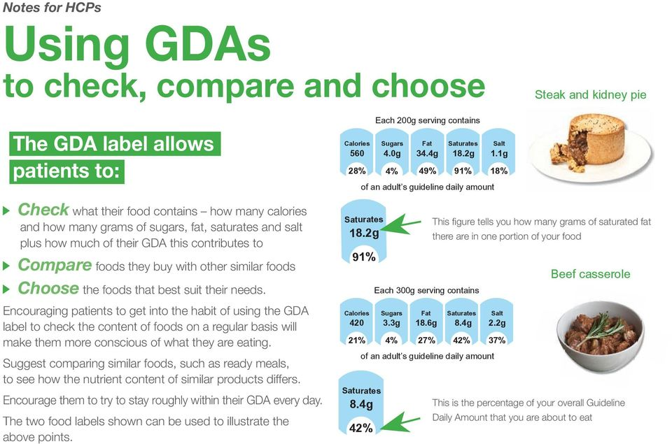 Encouraging patients to get into the habit of using the GDA label to check the content of foods on a regular basis will make them more conscious of what they are eating.