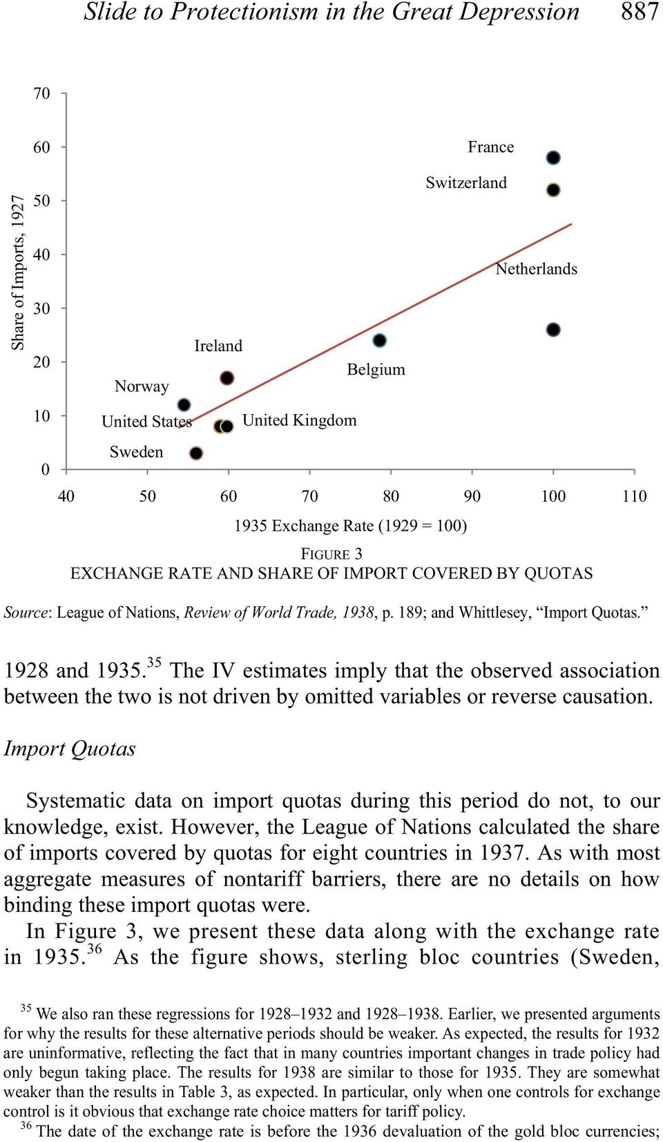 189; and Whittlesey, Import Quotas. 1928 and 1935. 35 The IV estimates imply that the observed association between the two is not driven by omitted variables or reverse causation.