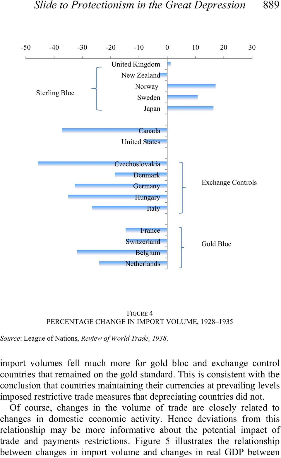import volumes fell much more for gold bloc and exchange control countries that remained on the gold standard.