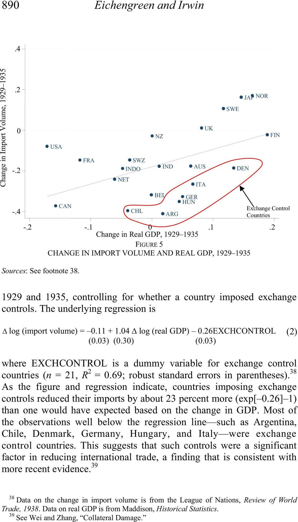 1929 and 1935, controlling for whether a country imposed exchange controls. The underlying regression is log (import volume) = 0.11 + 1.04 log (real GDP) 0.26EXCHCONTROL (0.03) (0.30) (0.