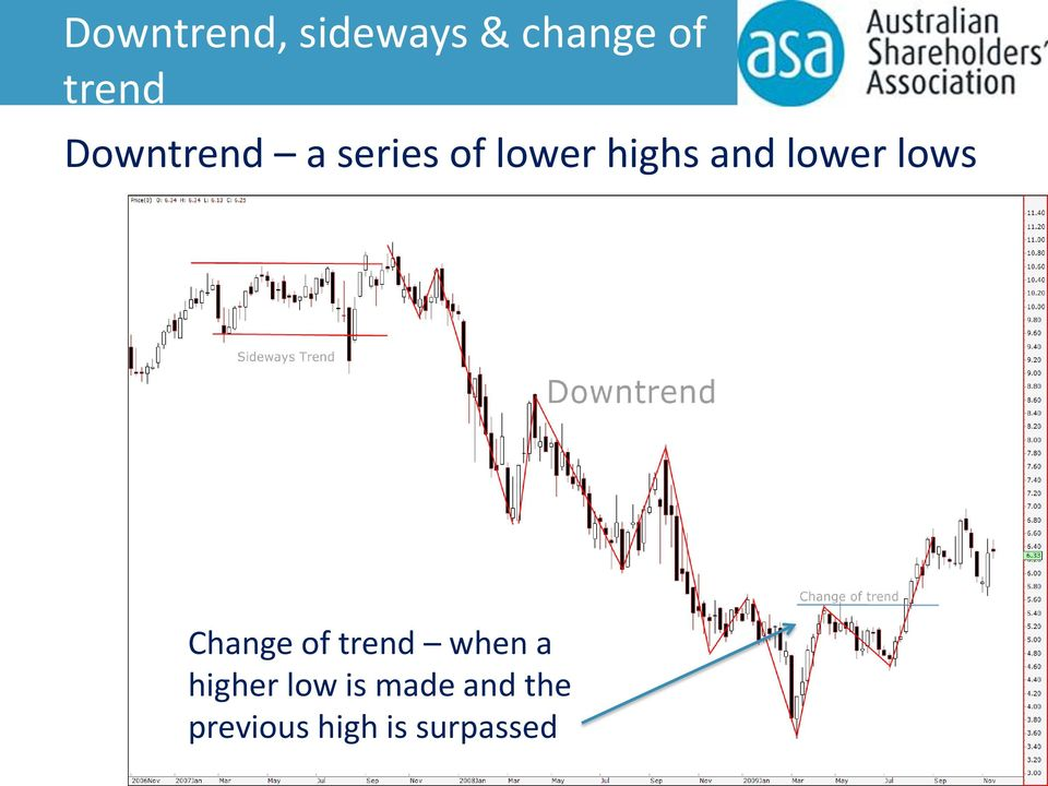 lower lows Change of trend when a higher