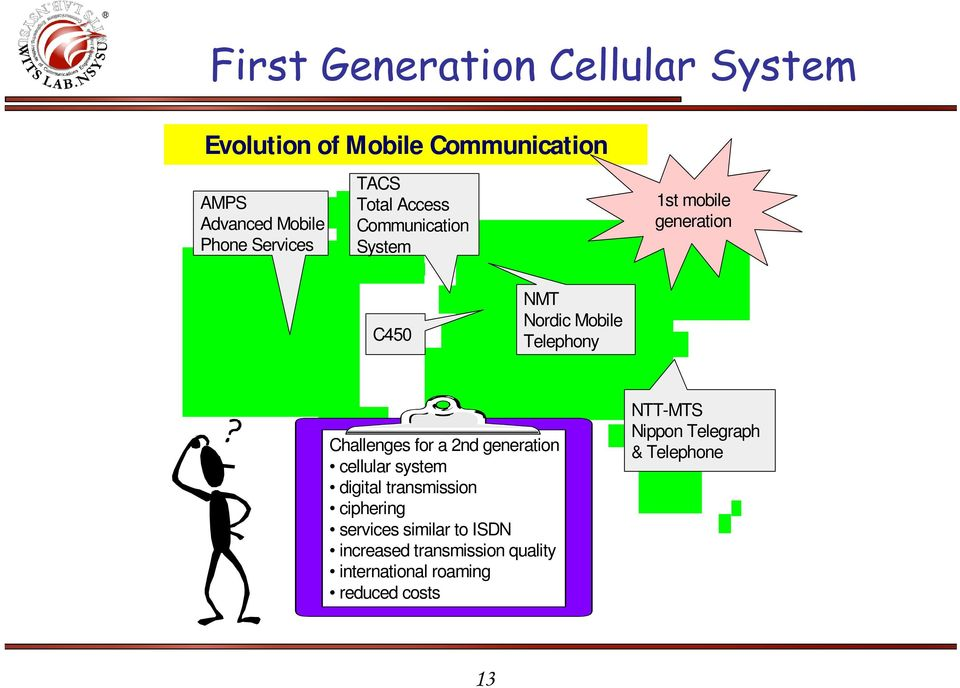 Telephony Challenges for a 2nd generation cellular system digital transmission ciphering services