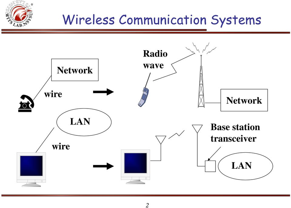 wave wire wire LAN