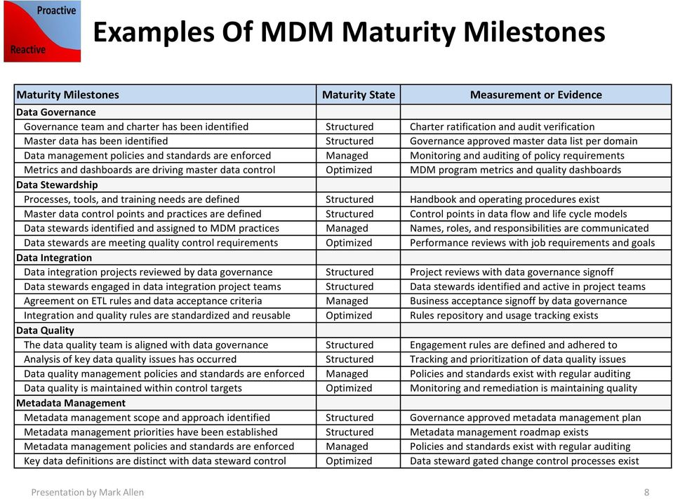 policy requirements Metrics and dashboards are driving master data control Optimized MDM program metrics and quality dashboards Data Stewardship Processes, tools, and training needs are defined