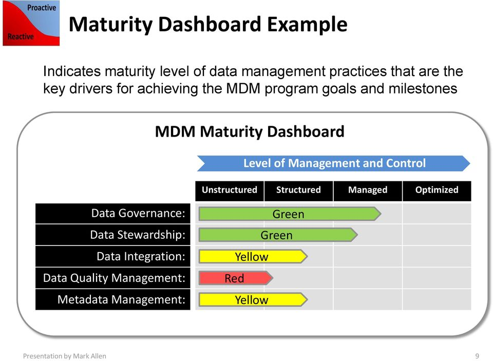 and Control Unstructured Structured Managed Optimized Data Governance: Data Stewardship: Data