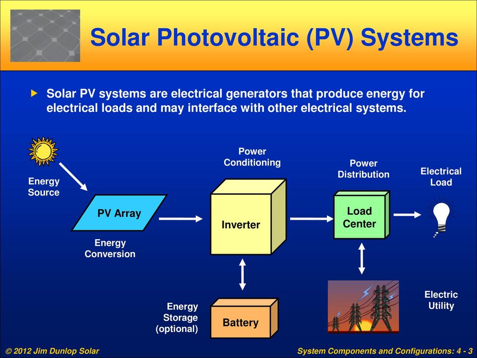 Energy Source Power Conditioning Power Distribution Electrical Load PV Array Inverter Load Center