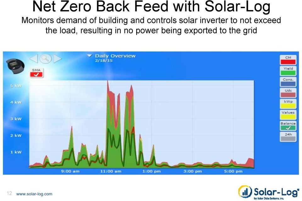 solar inverter to not exceed the load,