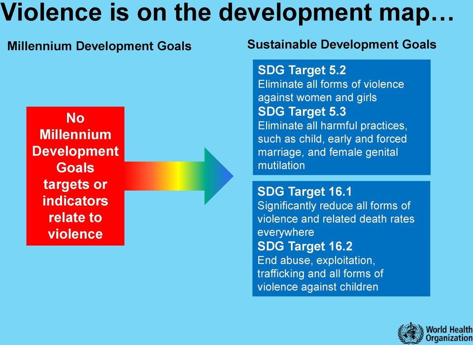 3 Eliminate all harmful practices, such as child, early and forced marriage, and female genital mutilation SDG Target 16.