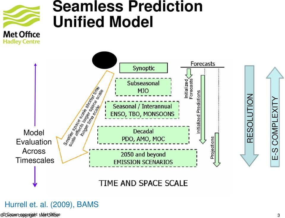 Timescales RESOLUTION E-S COMPLEXITY