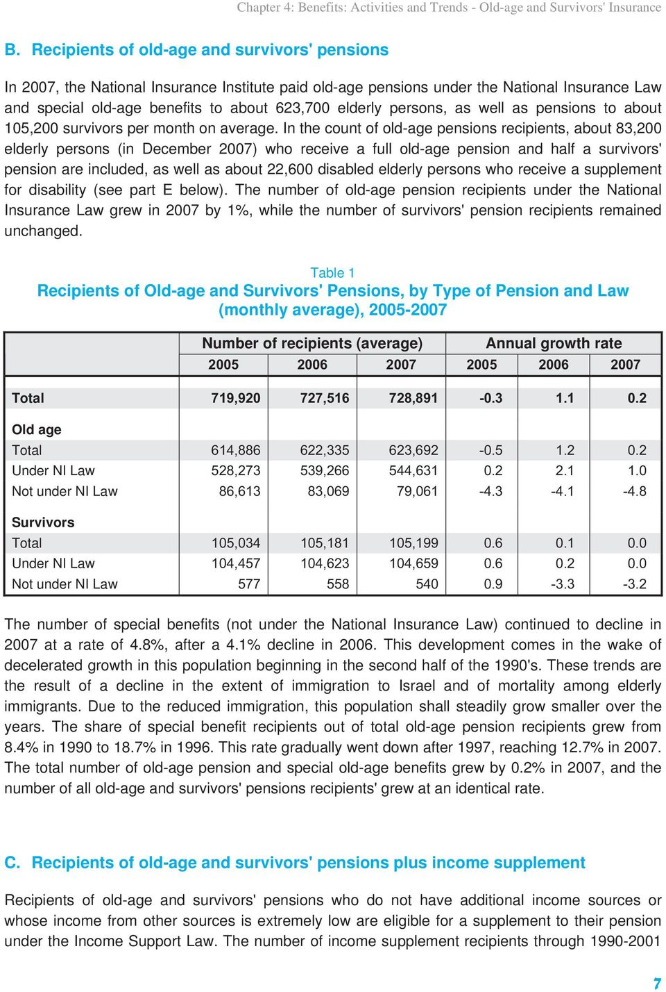 persons, as well as pensions to about 105,200 survivors per month on average.