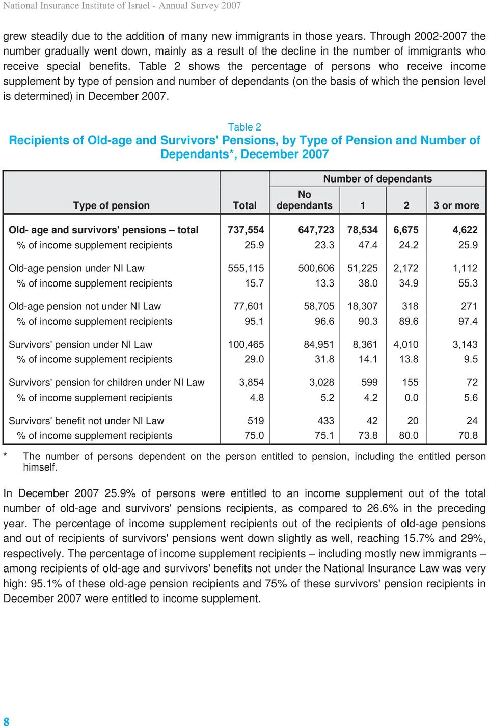 Table 2 shows the percentage of persons who receive income supplement by type of pension and number of dependants (on the basis of which the pension level is determined) in December 2007.