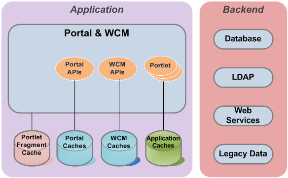 ibm websphere portal tutorial pdf