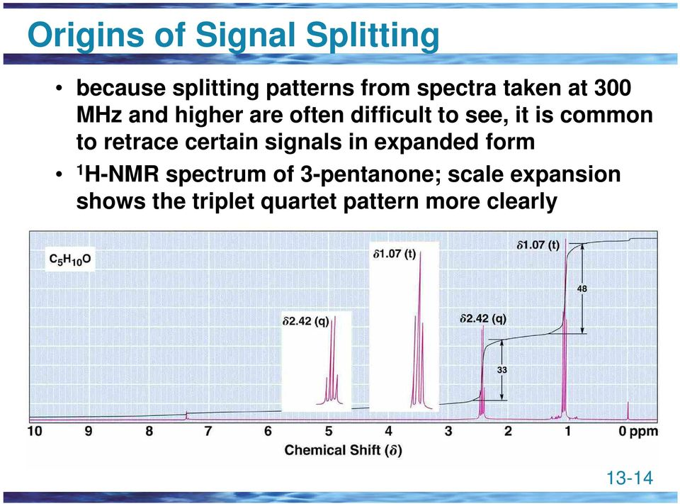 to retrace certain signals in expanded form 1 H-NMR spectrum of
