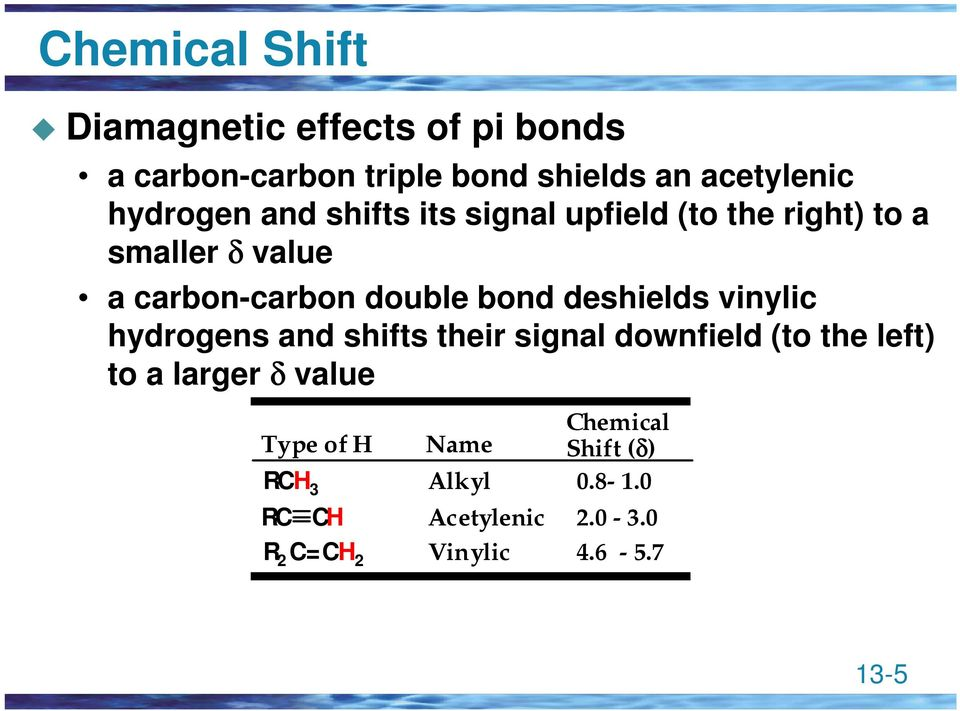 bond deshields vinylic hydrogens and shifts their signal downfield (to the left) to a larger δ value
