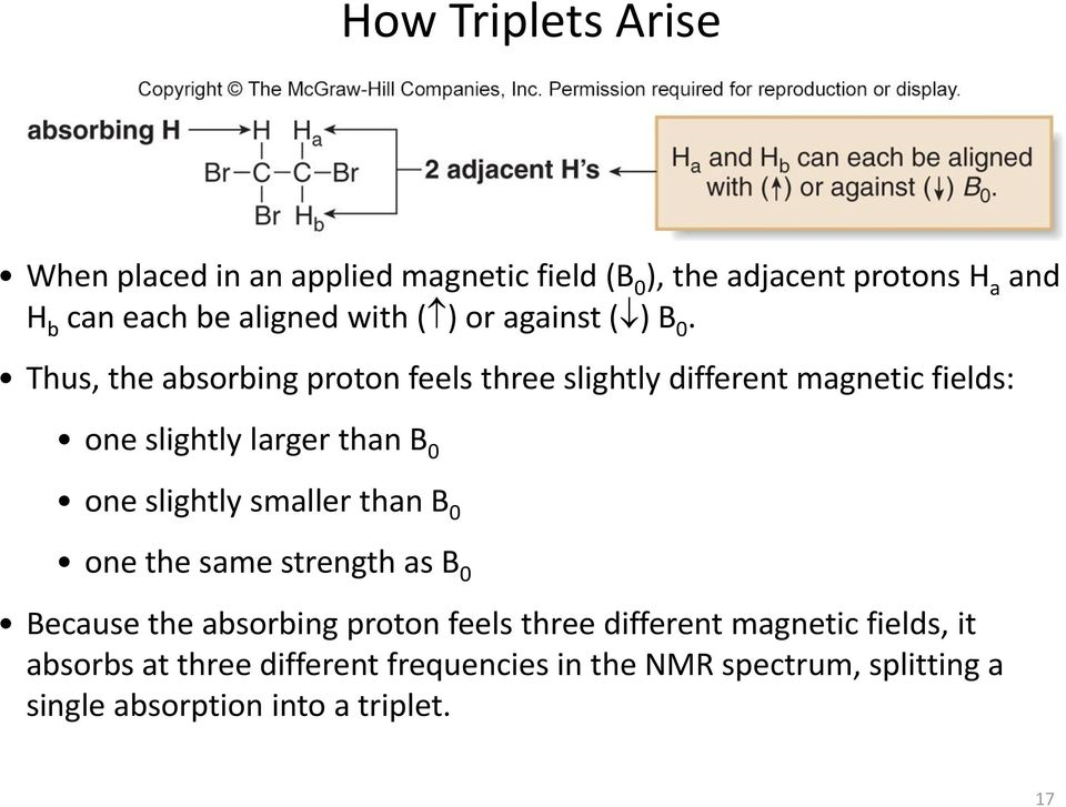 Thus, the absorbing proton feels three slightly different magnetic fields: one slightly larger than B 0 one slightly