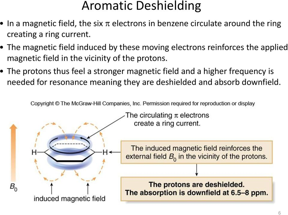 The magnetic field induced by these moving electrons reinforces the applied magnetic field in the