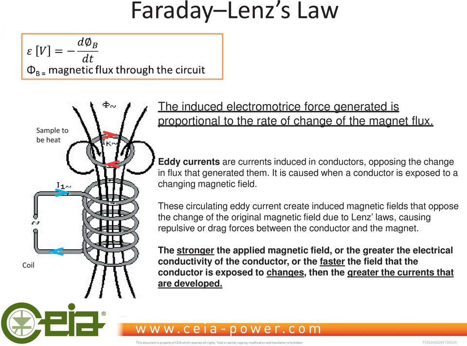 These circulating eddy current create induced magnetic fields that oppose the change of the original magnetic field due to Lenz laws, causing repulsive or drag forces between the