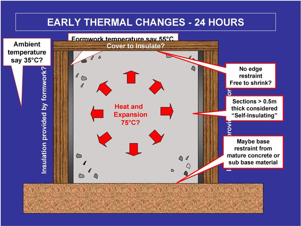 Heat and Expansion 75 C? Insulation provided by formwork?