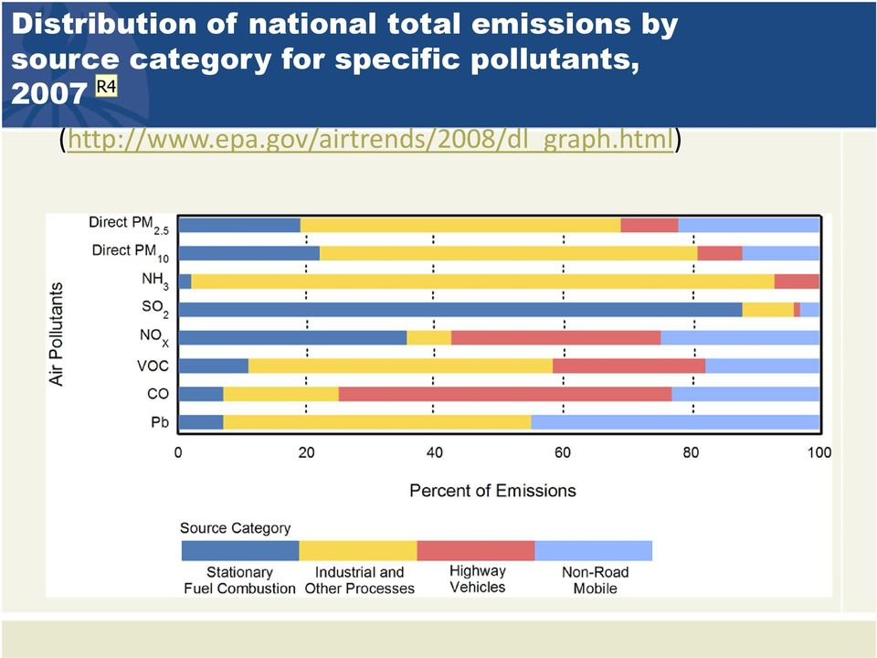 specific pollutants, R4 2007