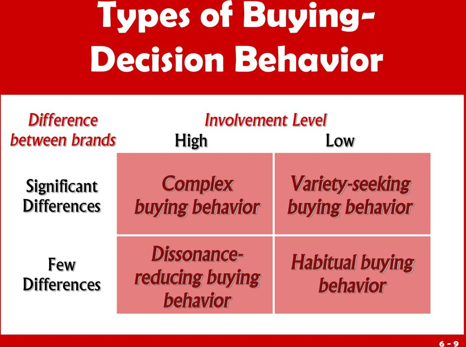 "types of buying decision behavior This is ""consumer behavior: how people make buying decisions chapter 3 consumer behavior: how people make buying a role in behavior outline the types."