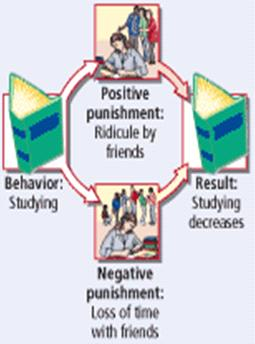 PSYC 1001 Page 7 This produces the opposite effect of negative reinforcement negative reinforcement is removing an aversive stimulus (not nagging your kid after he takes out the garbage strengthening