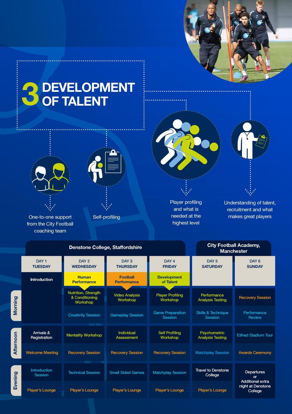Performance Football Performance Development of Talent Morning Nutrition, Strength & Conditioning Workshop Creativity Session Video Analysis Workshop Gameplay Session Player Profiling Workshop Game