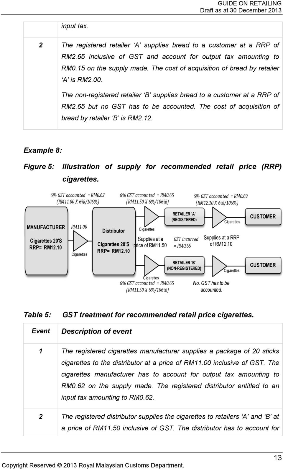 The cost of acquisition of bread by retailer B is RM2.12. Example 8: Figure 5: Illustration of supply for recommended retail price (RRP) cigarettes. 6% GST accounted = RM0.62 (RM11.