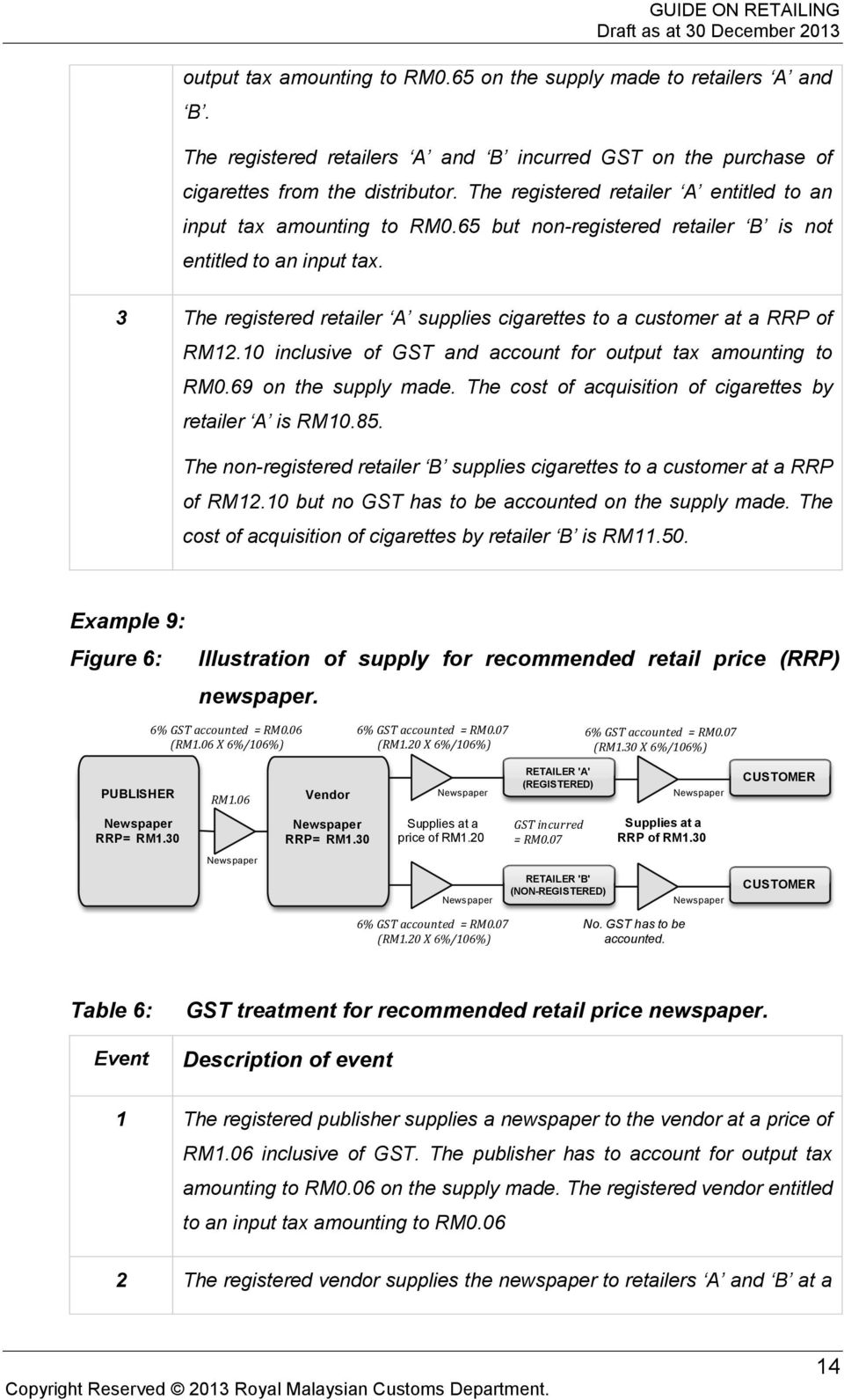 3 The registered retailer A supplies cigarettes to a customer at a RRP of RM12.10 inclusive of GST and account for output tax amounting to RM0.69 on the supply made.
