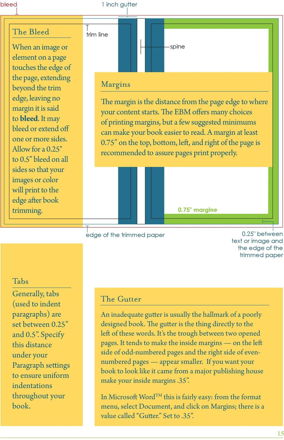 trim line Margins spine The margin is the distance from the page edge to where your content starts.