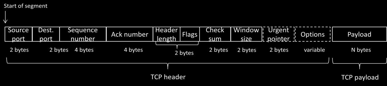Answers to Step 3: TCP Segment Structure Figure 4: Structure of a TCP segment This drawing differs from the text drawing in the book in only minor respects: The Header length and Flags fields are