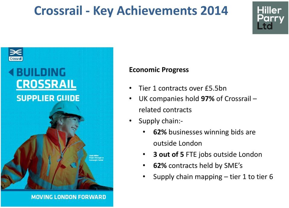 62% businesses winning bids are outside London 3 out of 5 FTE jobs