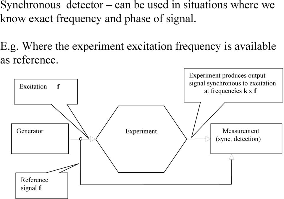 Excitation f Experiment produces output signal synchronous to excitation at