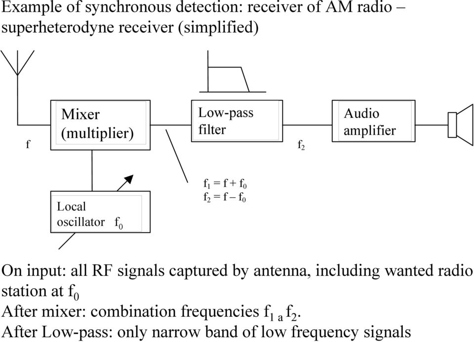 After Low-pass: only narrow band of low frequency signals Example of synchronous detection: receiver of AM radio