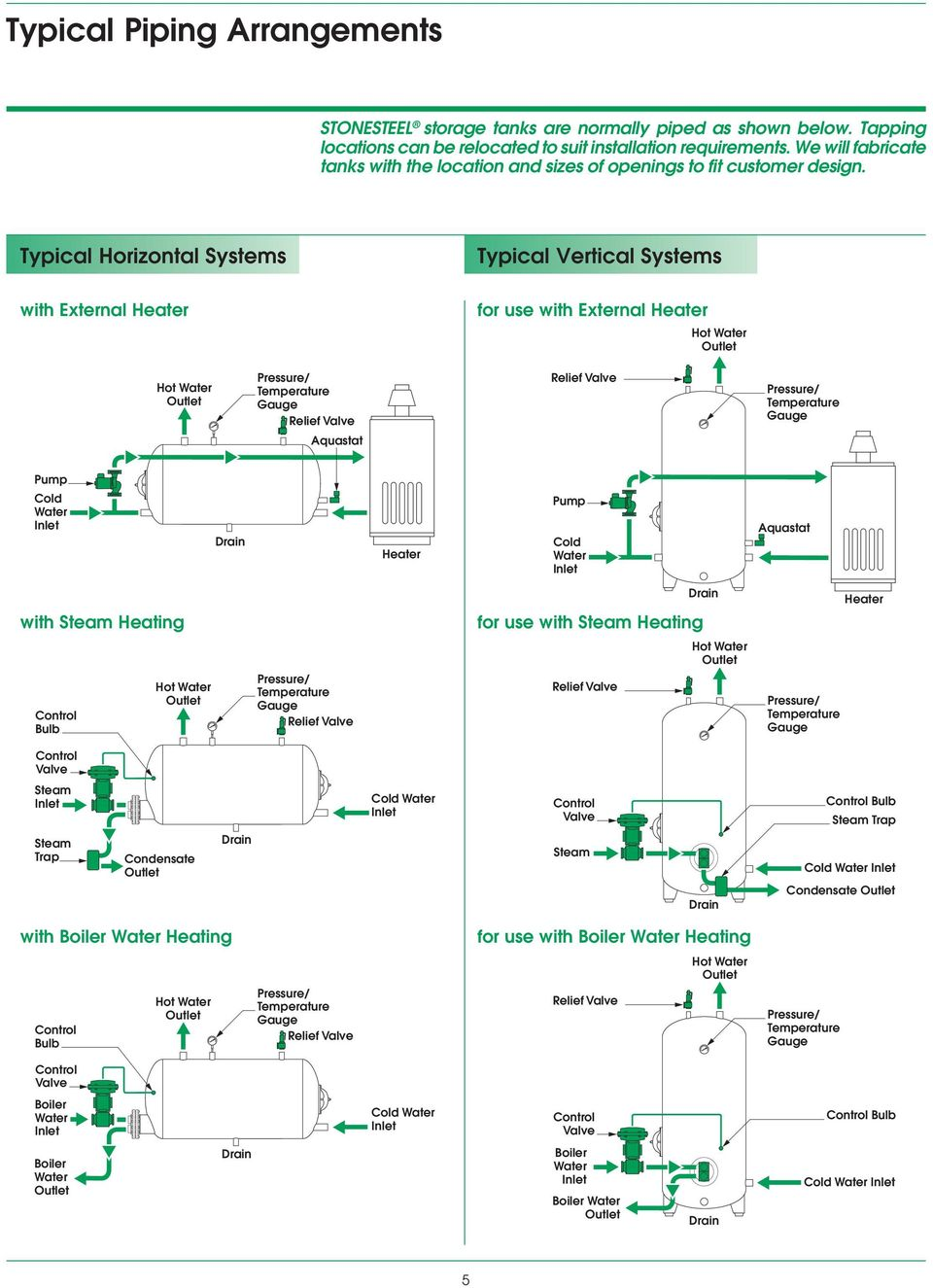 Typical Horizontal Systems Typical Vertical Systems with External Heater for use with External Heater Hot Water Hot Water Pressure/ Temperature quastat Pressure/ Temperature Pump Cold Water Heater