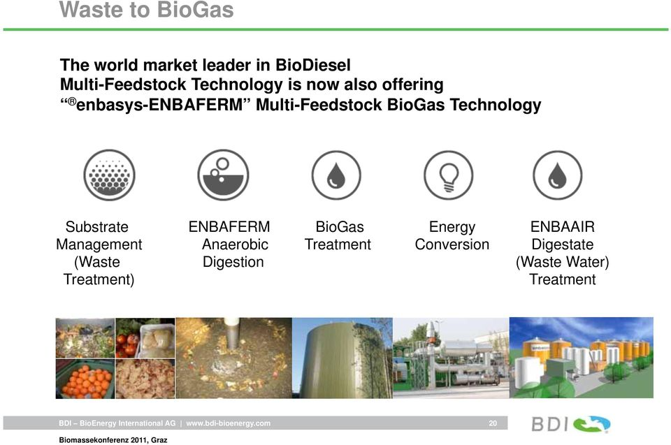 Technology Substrate Management (Waste Treatment) ENBAFERM Anaerobic