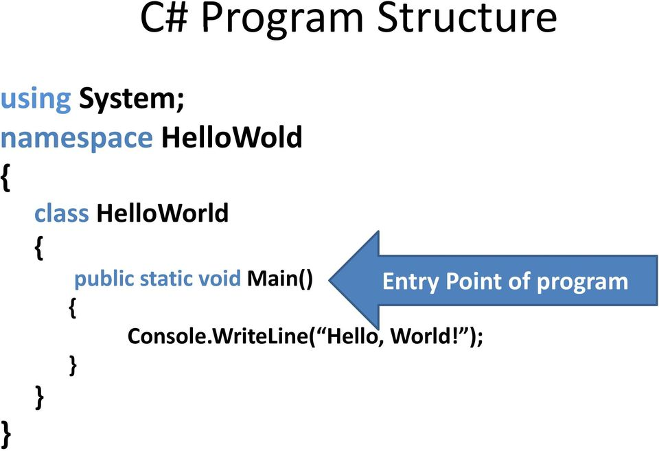 public static void Main() Entry Point