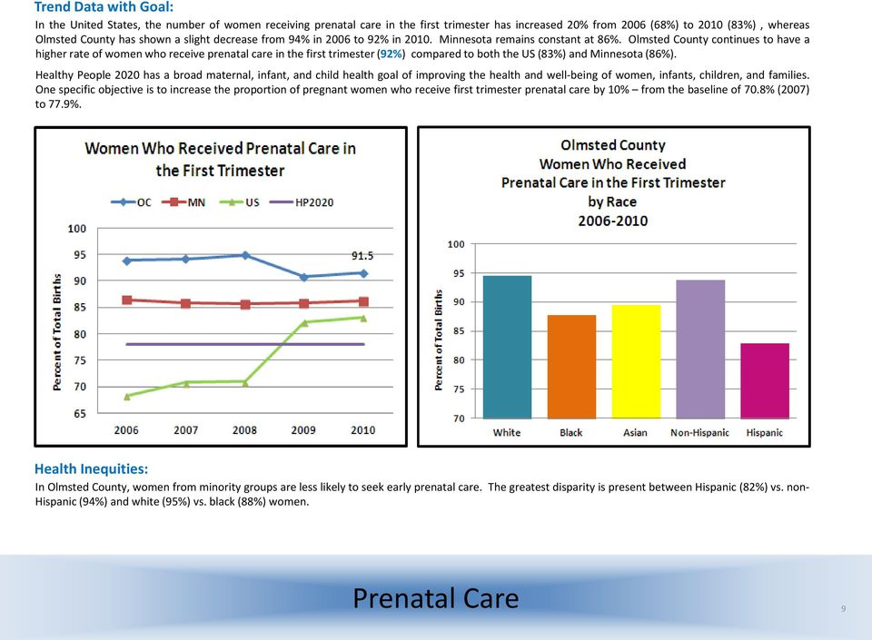Olmsted County continues to have a higher rate of women who receive prenatal care in the first trimester (92%) compared to both the US (83%) and Minnesota (86%).