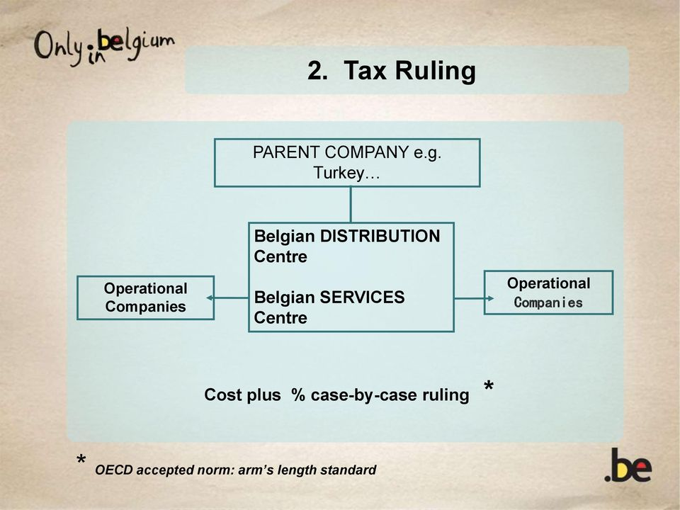 Turkey Operational Companies Belgian DISTRIBUTION