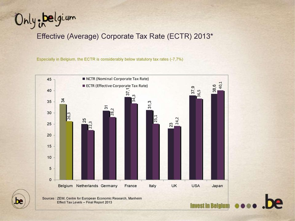 Corporate Tax Rate) ECTR (Effective Corporate Tax Rate) 35 30 25 20 15 10 5 0 Belgium Netherlands Germany France