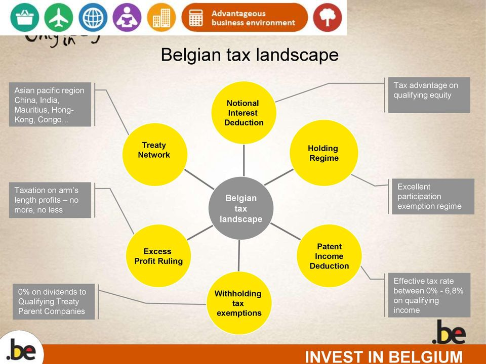 less Belgian tax landscape Excellent participation exemption regime 0% on dividends to Qualifying Treaty Parent Companies