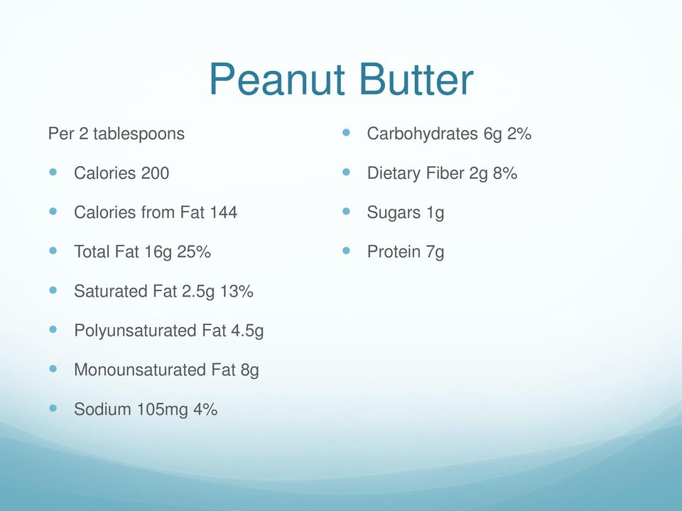 Dietary Fiber 2g 8% Sugars 1g Protein 7g Saturated Fat 2.
