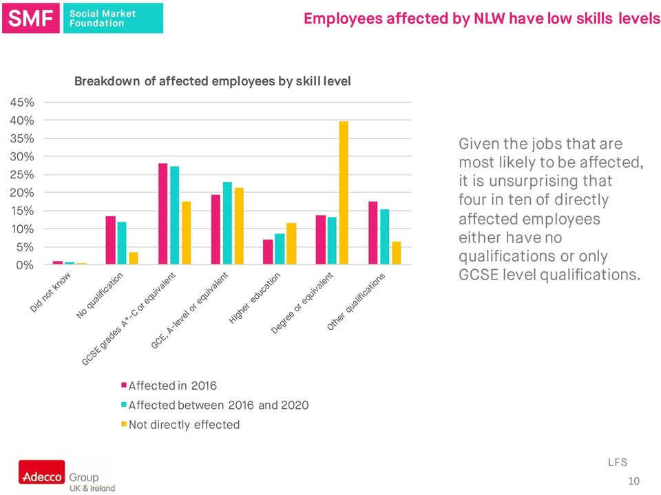 unsurprising that four in ten of directly affected employees either have no qualifications or only