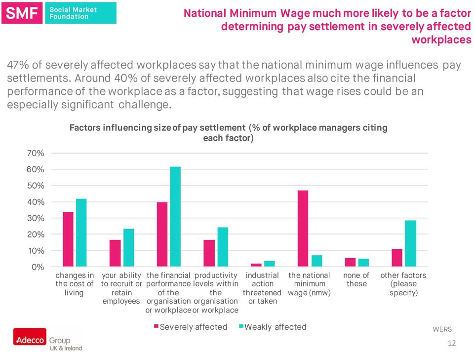70% Factors influencing size of pay settlement (% of workplace managers citing each factor) 60% 50% 40% 30% 20% 10% 0% changes in the cost of living your ability to recruit or retain employees the