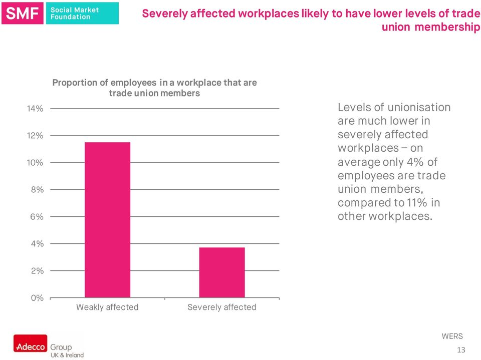unionisation are much lower in severely affected workplaces on average only 4% of employees are