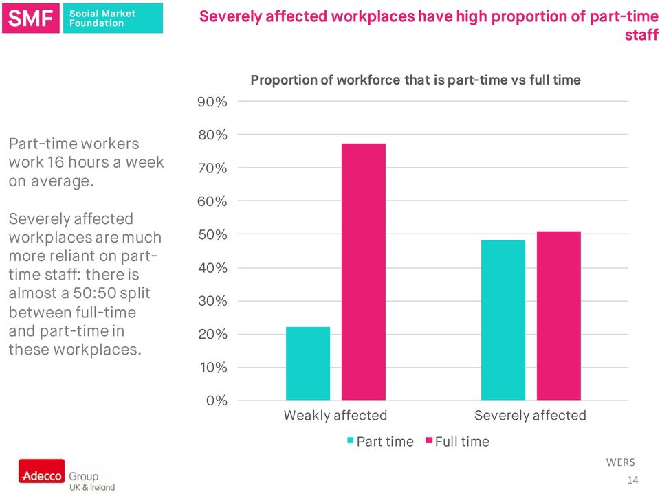 Severely affected workplaces are much more reliant on parttime staff: there is almost a 50:50 split