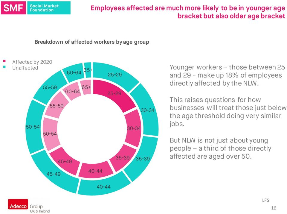 those between 25 and 29 - make up 18% of employees directly affected by the NLW.