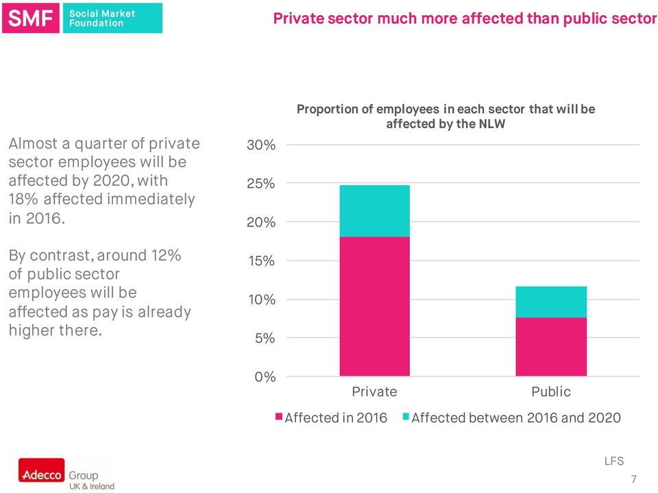 By contrast, around 12% of public sector employees will be affected as pay is already higher there.